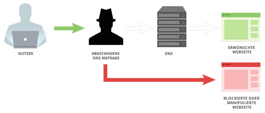 Vypr DNS Zensur2.001